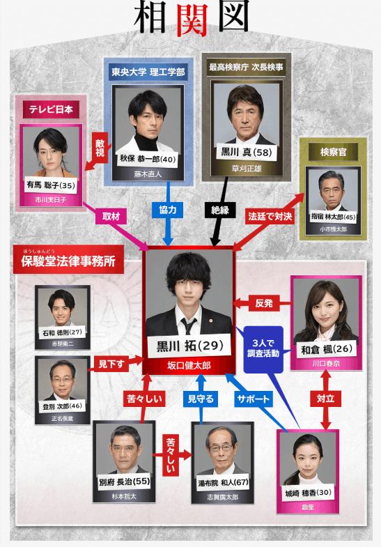 イノセンスの人物相関図。出典:http://popdeep.com/fujikinaohito-live